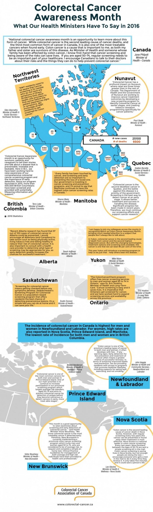 INFOGRAPHIC Ministers of Health 2016 FINAL